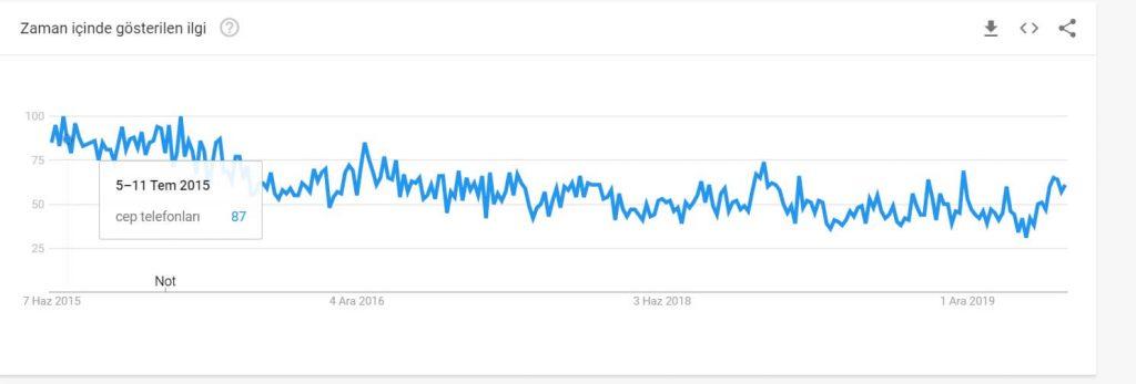 cep telefonları için google trends sonuçları